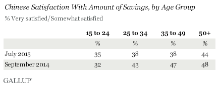 Chinese Satisfaction With Amount of Savings, by Age Group