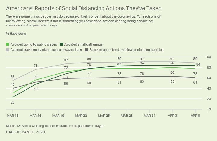Line graph. Americans reports of social distancing actions they have taken, March 13 through April 6.
