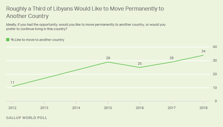 Line graph. A record 34% of Libyans would like to migrate permanently from their country.