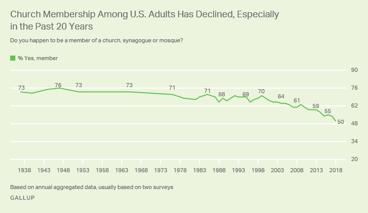 Line graph. The percentage of U.S. adults who are members of churches fell from 70% in 1999 to 50% in 2018.