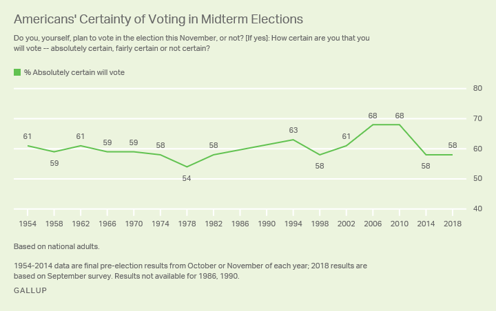Line graph: U.S. adults' certainty about voting this year is similar to 2014, but lower than 2006 and 2010.