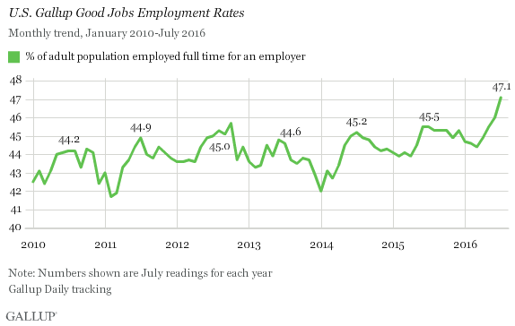 U.S. Gallup Good Jobs Employment Rates