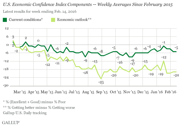 U.S. Economic Confidence Index Components -- Weekly Averages Since February 2015