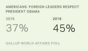Americans' Perceptions of Obama's World Standing Improve