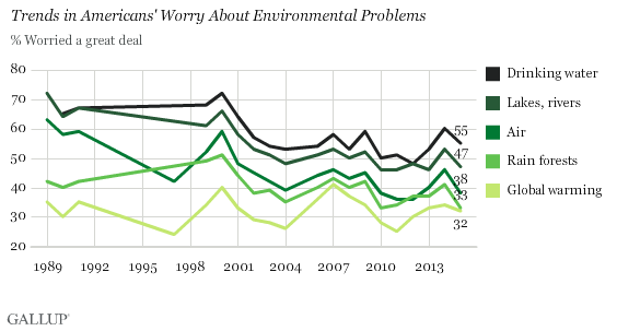 Trends in Americans' Worry About Environmental Problems