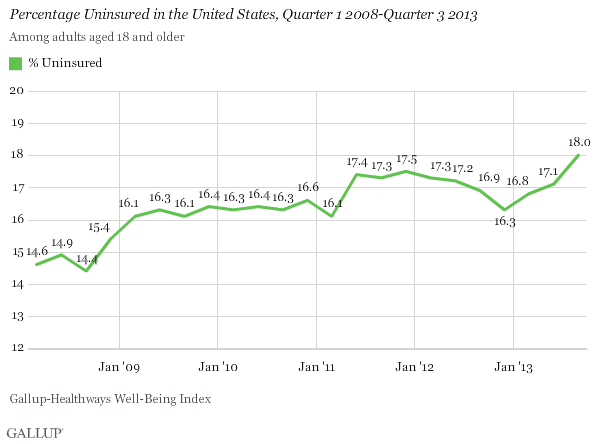 Percentage Uninsured in the U.S. by quarter