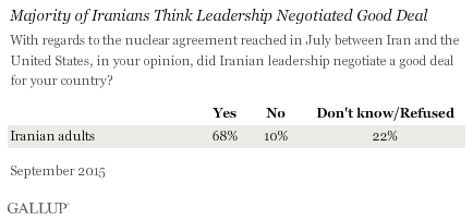 Majority of Iranians Think Leadership Negotiated Good Deal