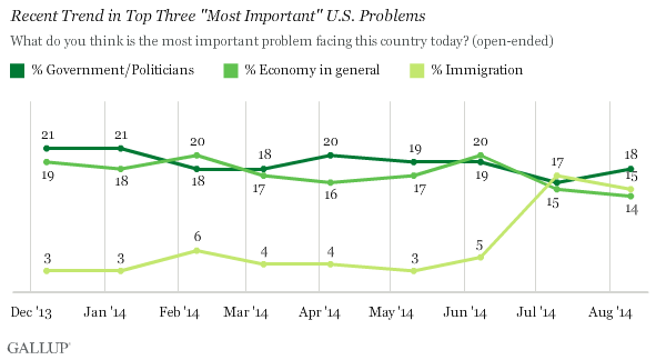 "Recent Trend in Top Three ""Most Important"" U.S. Problems"