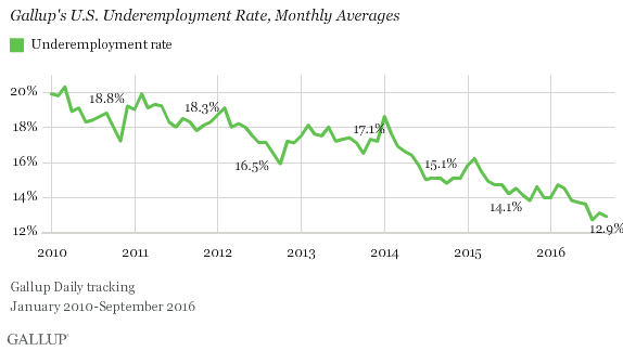 Gallup's U.S. Underemployment Rate, Monthly Averages