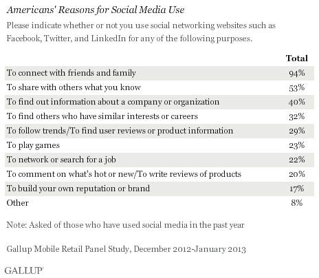 Questionnaire for thesis about social networking sites