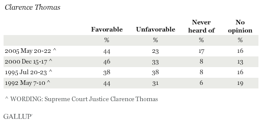 Favorable Ratings of Clarence Thomas