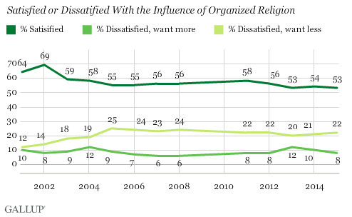 Satisfied or Dissatisfied With the Influence of Organized Religion