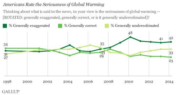 Trend: Is the seriousness of global warming generally exaggerated, generally correct, or generally underestimated in the news?