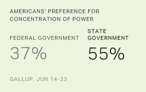 Majority in U.S. Prefer State Over Federal Government Power