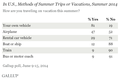 In U.S., Methods of Summer Trips or Vacations, Summer 2014