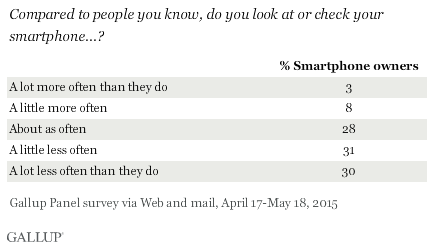 How often do you check your smartphone compared with other people