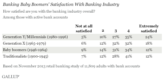 Banking Baby Boomers' Satisfaction With Banking Industry, November 2013