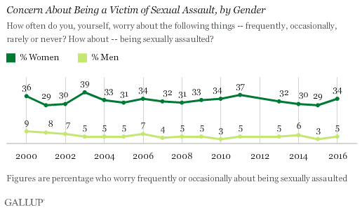 Trend: Concern About Being a Victim of Sexual Assault, by Gender