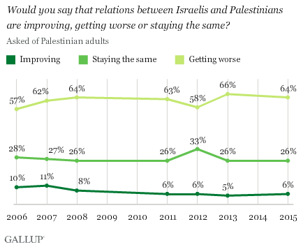 Trend: Would you say that relations between Israelis and Palestinians are improving, getting worse, or staying the same?