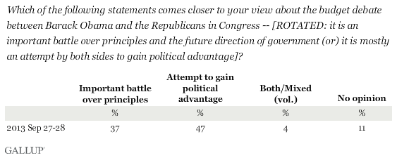Which of the following statements comes closer to your view about the budget debate between Barack Obama and the Republicans in Congress -- it is an important battle over principles and the future of government (or) it is mostly an attempt by both sides to gain political advantage?