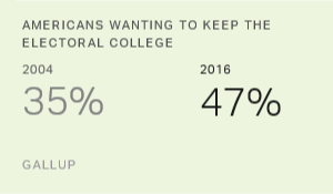 Americans' Support for Electoral College Rises Sharply