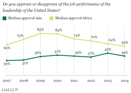 U.S. Leadership Approval in Asia & Africa