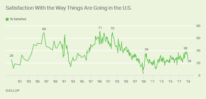 Line graph. Americans' satisfaction with how things are going in U.S. High 71% (1999); low 7% (2008). 26% satisfied (Jan '19).