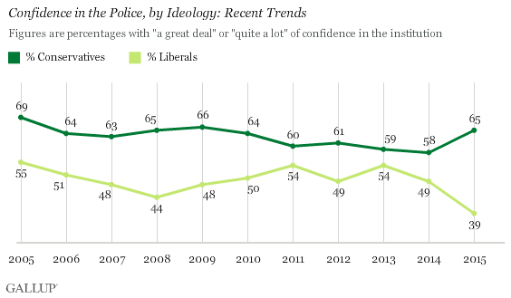 Confidence in the Police, by Ideology: Recent Trends