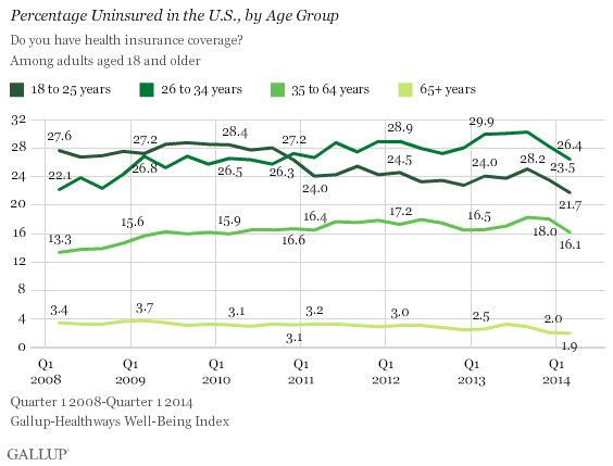 Percentage Uninsured in the U.S., Age Group