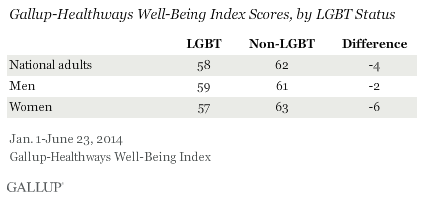 Gallup-Healthways Well-Being Index Scores, by LGBT Status
