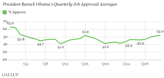 President Barack Obama Quarterly Job Approval