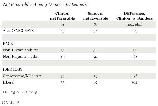 Net Favorables Among Democrats/Leaners, Hillary Clinton and Bernie Sanders