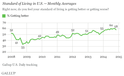 58% of Americans see their standing of living improving according to Gallup.