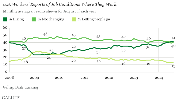 U.S. workers' reports of job conditions where they work, august 2014