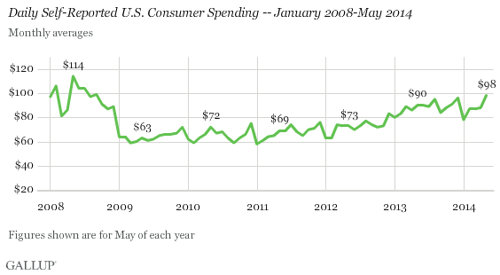 2008-2014 Trend: Daily Self-Reported U.S. Consumer Spending -- January 2008-May 2014