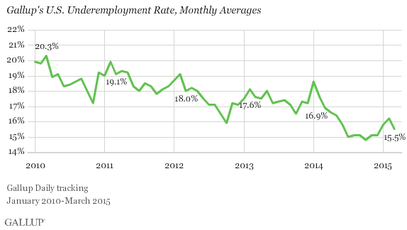 U.S. Underemployment Rate, Monthly Averages
