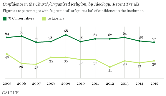 Confidence in the Church/Organized Religion, by Ideology: Recent Trends