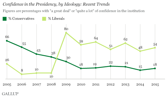 Confidence in the Presidency, by Ideology: Recent Trends