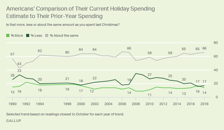 Line graph. Americans' comparisons of their Christmas spending to previous year, based on results from 1990-2018.