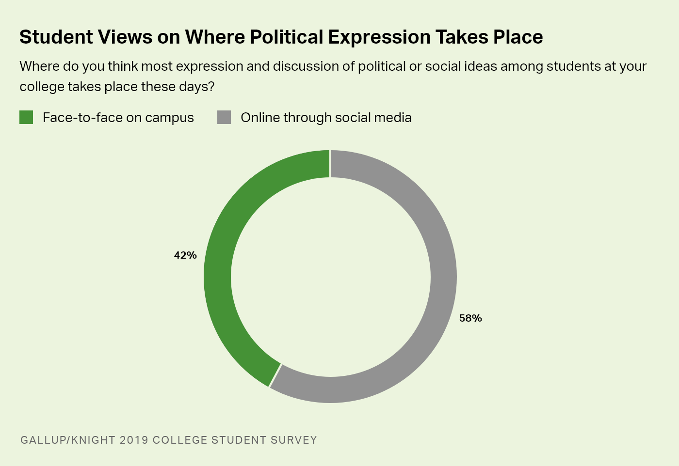 Donut chart. Fifty-eight percent of U.S. college students say most expression of political/social ideas on campus is online.