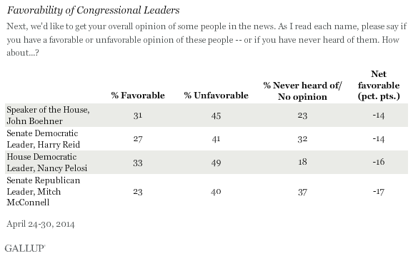 Favorability of Congressional Leaders
