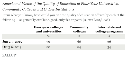 Americans' Views of the Quality of Education at Four-Year Universities, \nCommunity Colleges and Online Institutions