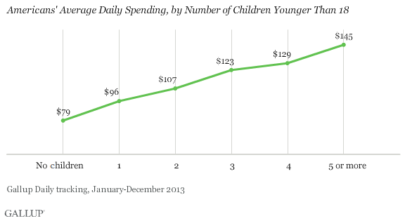 Americans' Average Daily Spending, by Number of Children Younger Than 18, 2013
