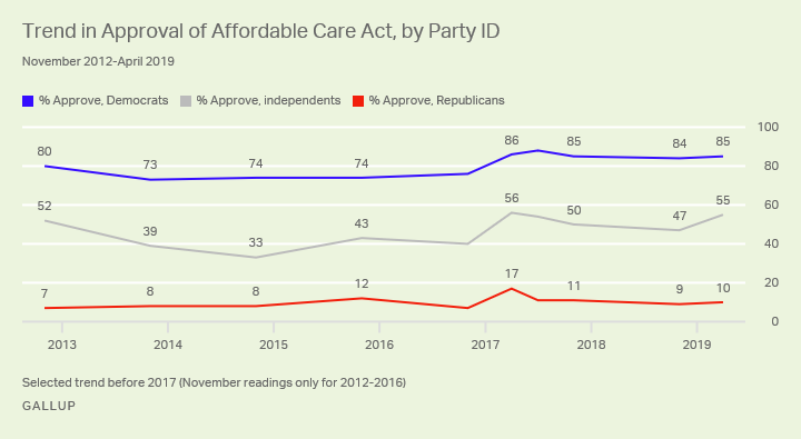 Line graph. Major party differences in ACA approval persist: Most Democrats approve, versus barely one in 10 Republicans.
