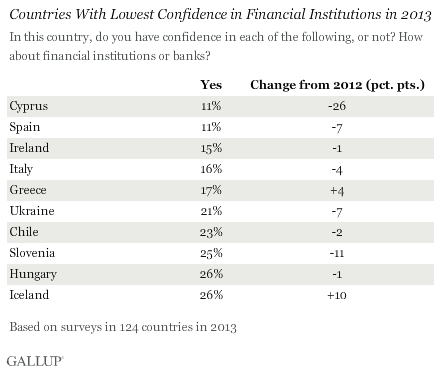 Countries With Lowest Confidence in Financial Institutions in 2013