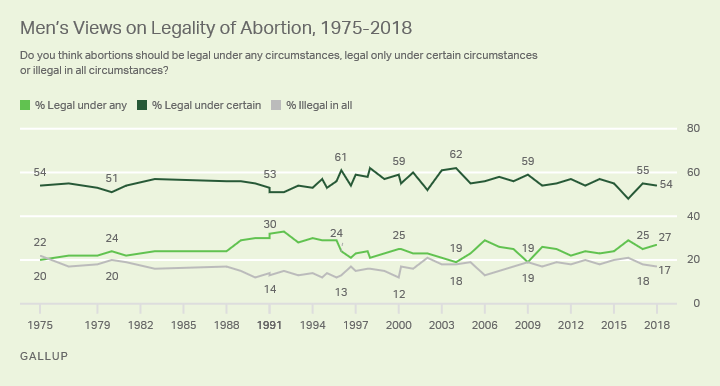Line graph. Fifty-four percent of men in 2018 say abortion should be legal only under certain circumstances.