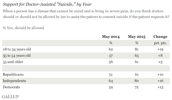 "Support for Doctor-Assisted ""Suicide,"" by Year"