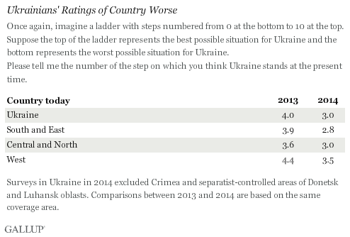 Ukrainians' Ratings of Country Worse