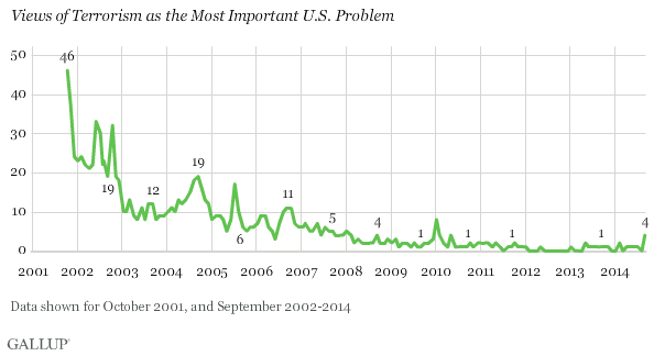 Gallup Poll: views of terrorism as the most important problem (2001-2014)