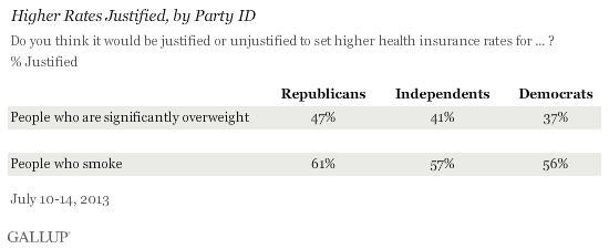Higher Rates Justified, by Party ID, July 2013